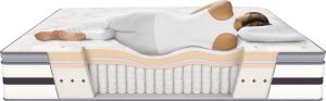 Beds and the importance of a good mattress
